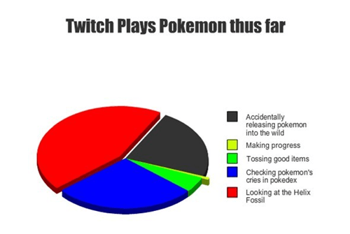 graphs Pokémon twitch plays pokemon - 8069054720