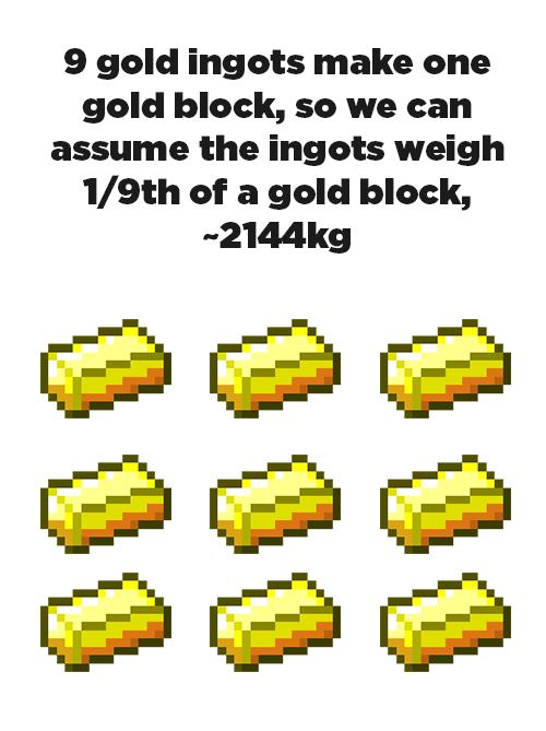 minecraft - Yellow - 9 gold ingots make one gold block, so we can assume the ingots weigh 1/9th of a gold block, 2144kg