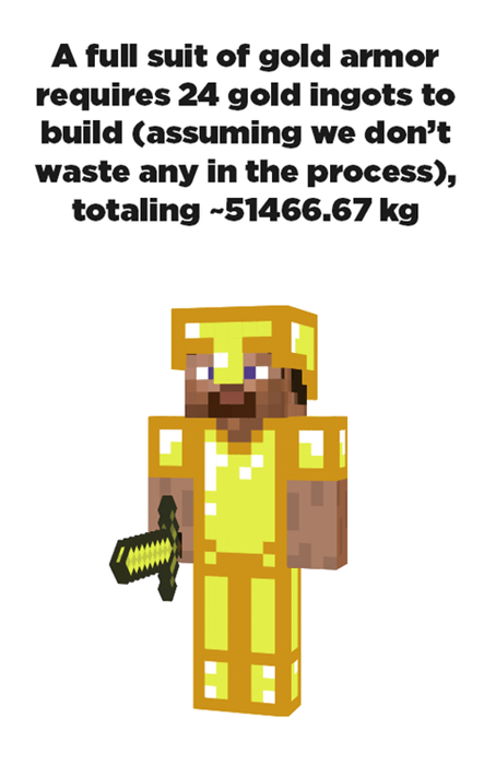 minecraft - Fictional character - A full suit of gold armor requires 24 gold ingots to build (assuming we don't waste any in the process), totaling 51466.67 kg