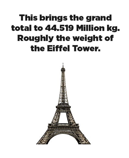 minecraft - Text - This brings the grand total to 44.519 Million kg. Roughly the weight of the Eiffel Tower.