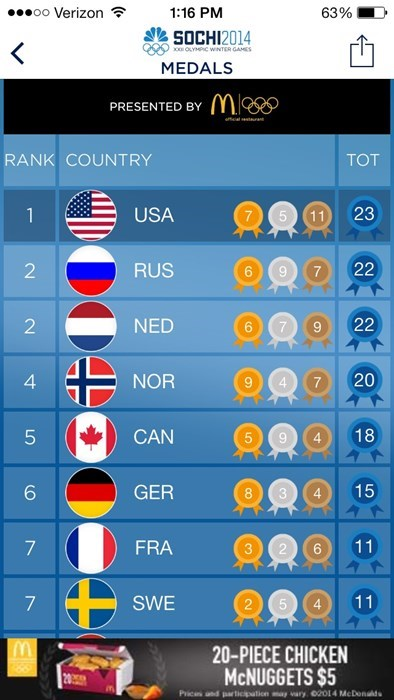 medal count Sochi 2014 olympics - 8072116992