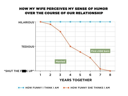 husband infographic funny marriage wife dating - 8083847168