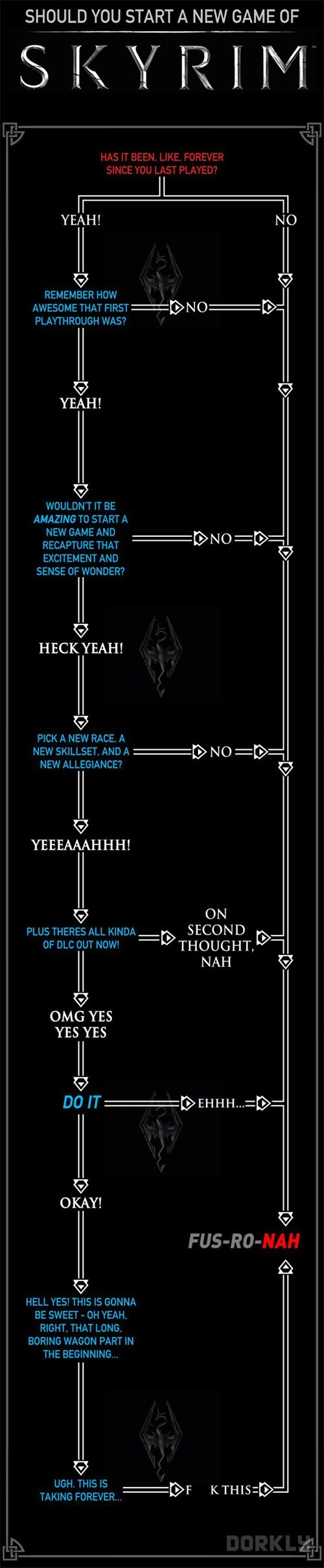 dorkly,charts,flowcharts,video games,Skyrim