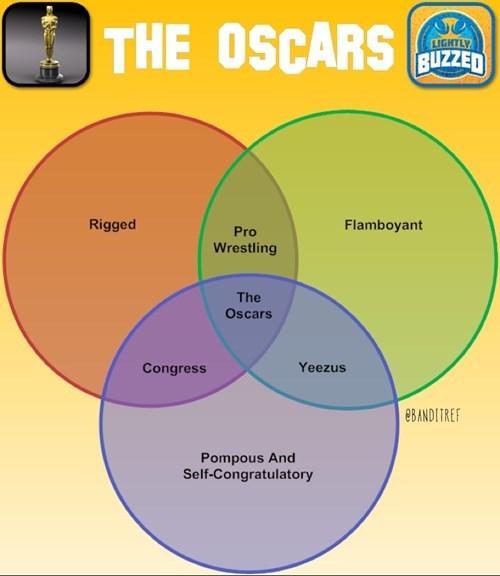 charts venn diagram oscars - 8090010368