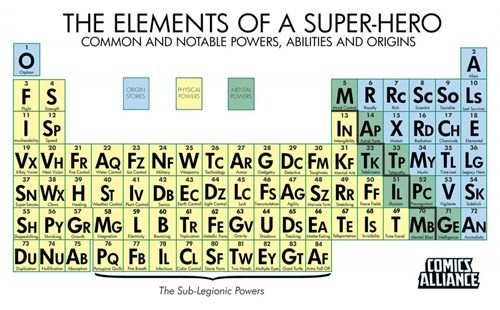 super powers periodic table superheroes - 8091779584