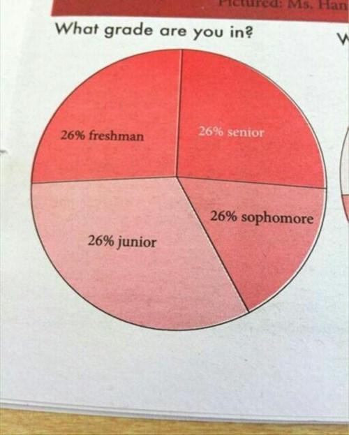 graphs school pie charts - 8100301312