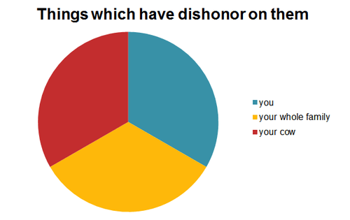 mulan,disney,Pie Chart
