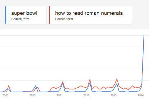 Chart,search,roman numerals