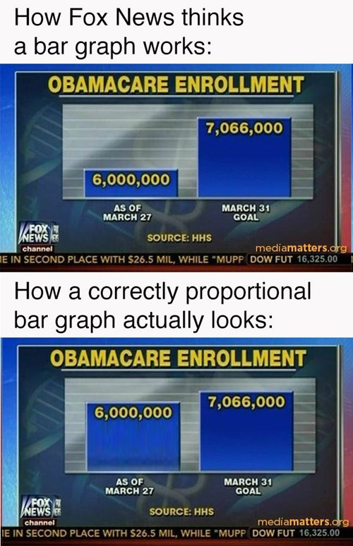 fox news idiots graphs math funny g rated - 8130078720