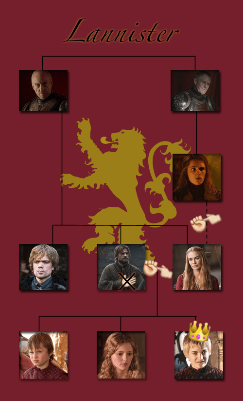 list,Game of Thrones