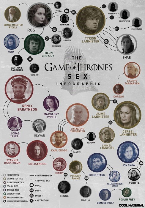 Game of Thrones,sexy times,infographic