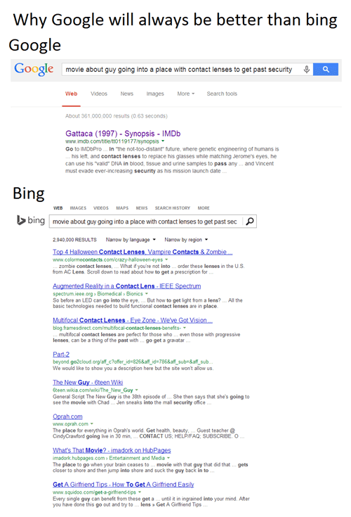 Why Google Will Always Be Better Than Bing