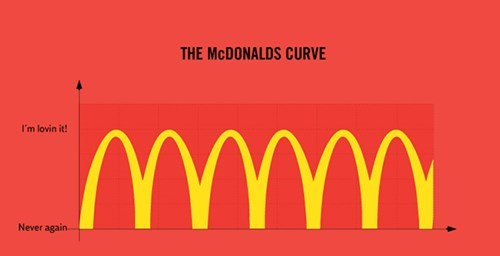fast food,graphs,McDonald's