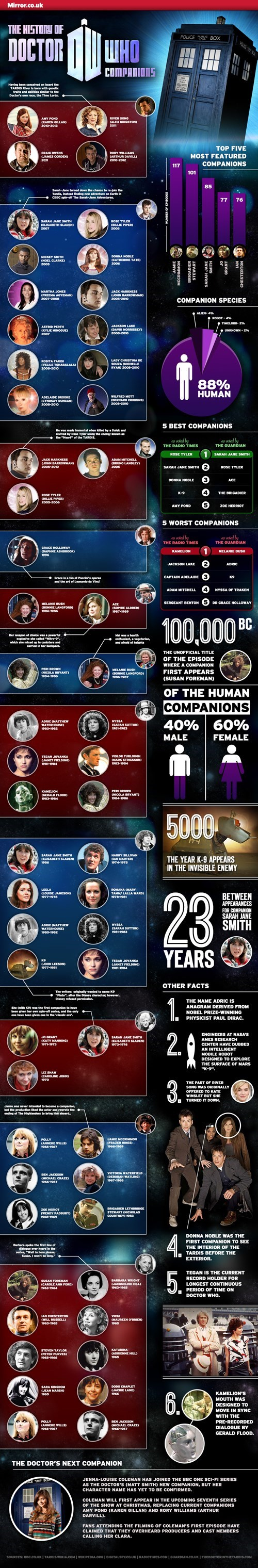 doctor who companion infographic - 8158564096