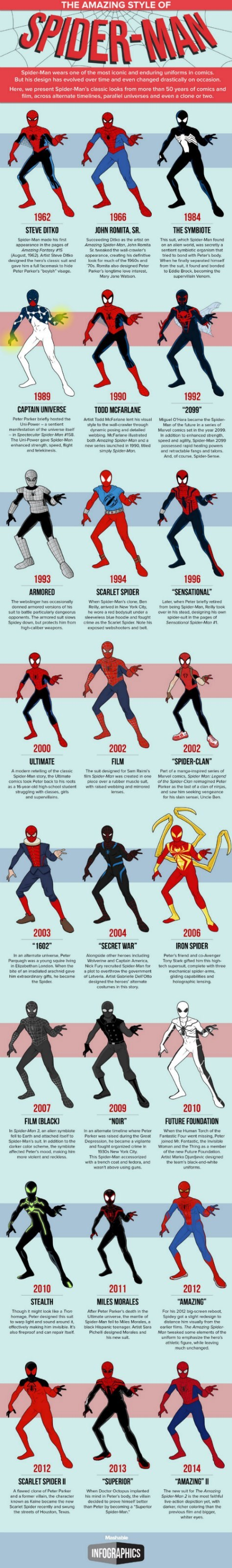 costume,Spider-Man,infographic