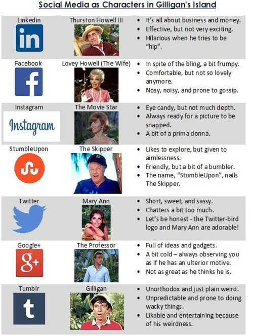 Chart gilligans-island social media failbook g rated