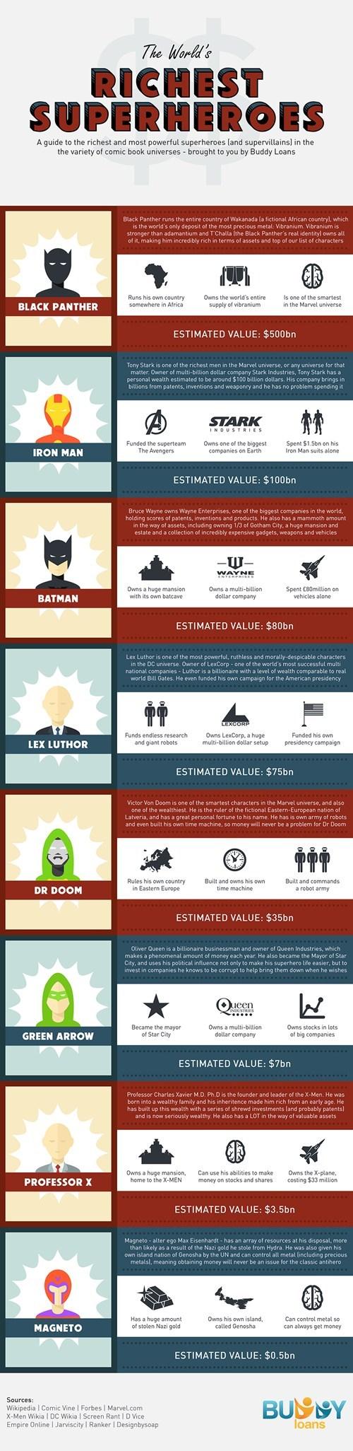 infographics superheroes rich - 8183823360