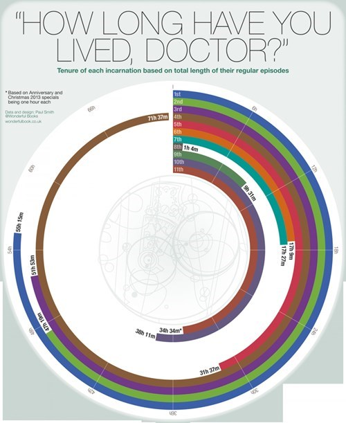doctor who regeneration infographic - 8183976960