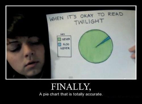 funny Pie Chart idiots wtf - 8184251392