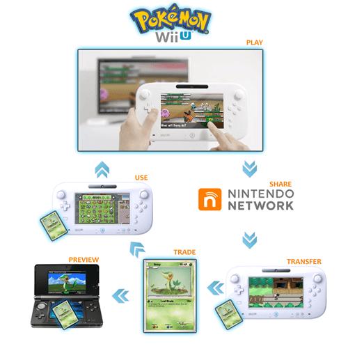 Pokémon NFC wii U nintendo network - 8185349120