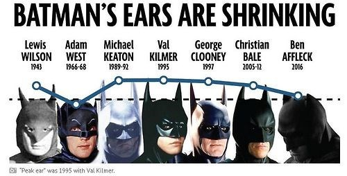 batman,infographic