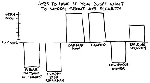 monday thru friday,job security,Chart,Bar Graph,work