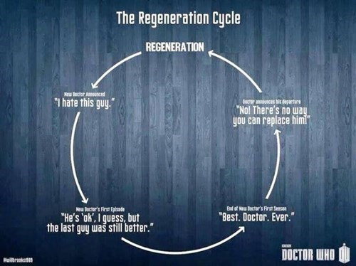 doctor who graphs regeneration - 8198354176