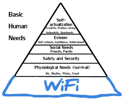 basic human needs,charts,wifi