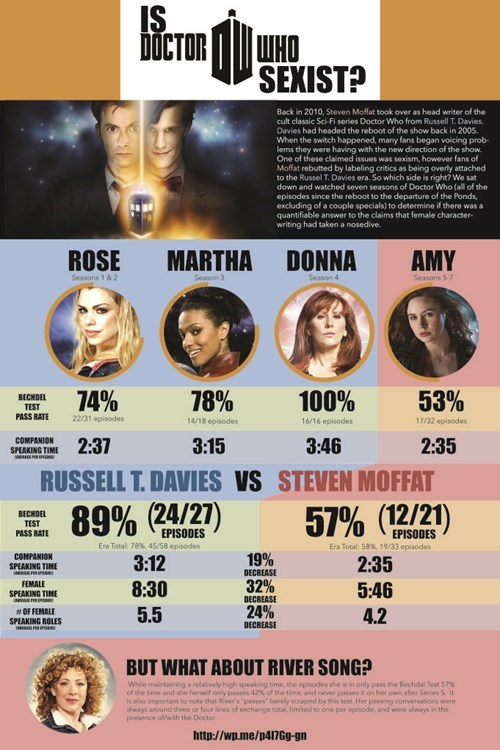 sexism,doctor who,companion,Steven Moffat