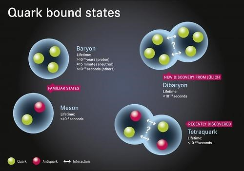 quark,subatomic particles,science