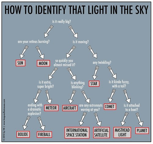 Astronomy science flow chart funny g rated School of FAIL