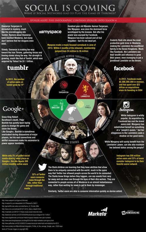 Game of Thrones social media - 8224377088