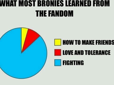 friendship graph jam brony troll - 8228099328