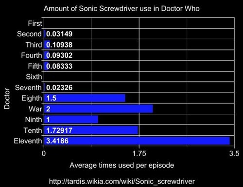 doctor who infographic sonic screwdriver - 8228317696