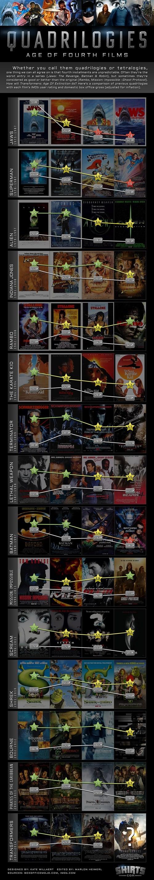 films,quadrologies