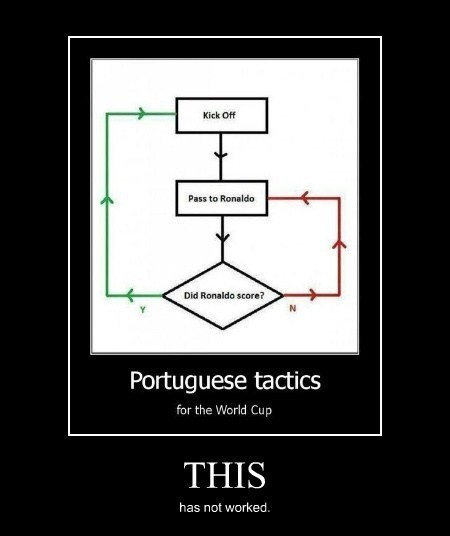 funny,portugal,ronaldo,world cup