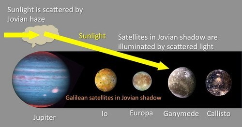 Astronomy,jupiter,science,light,moons
