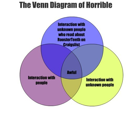 The Venn Diagram of Horrible