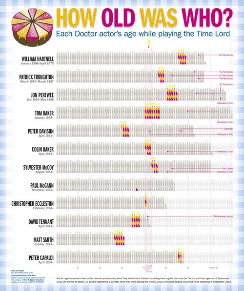 age,the doctor,infographic