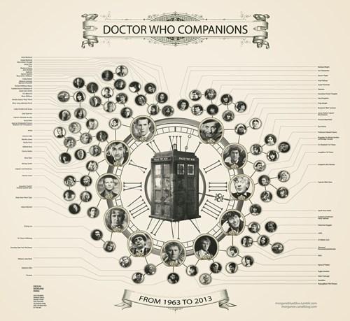 doctor who companion infographics - 8256534784