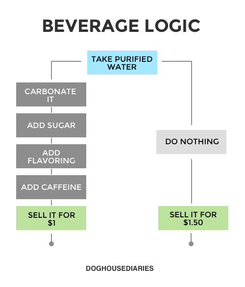 beverages charts water web comics