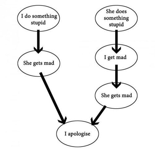 argument,flow chart,funny,wtf,dating