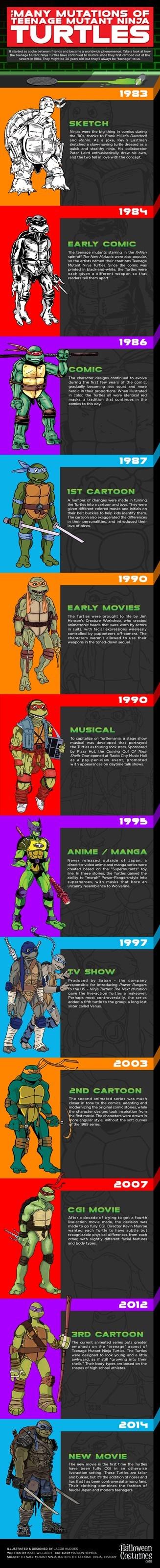 history TMNT infographic - 8272945408