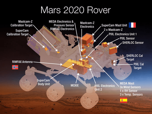 rover science nasa space Rocket Science mars 2020 - 8274908672