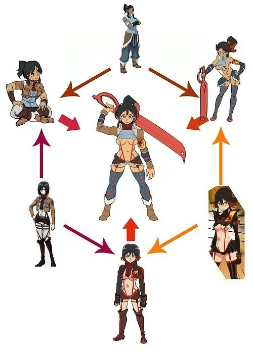 crossover,anime,kill la kill,attack on titan,korra