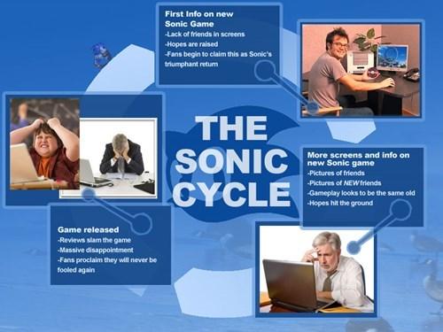 sonic - 8287688704