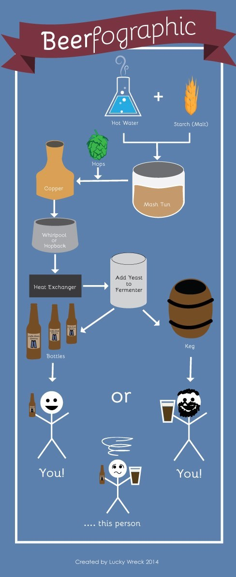 beer awesome infographic funny - 8288965120