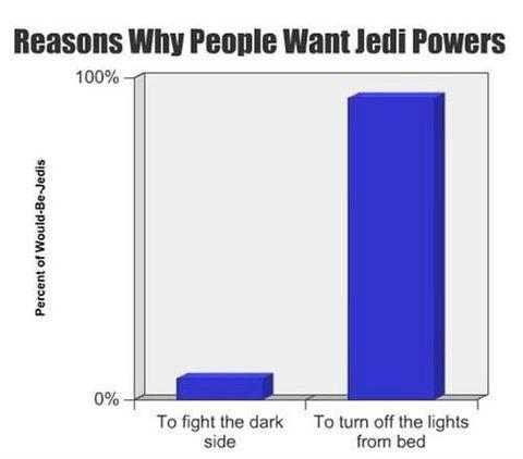 jedi powers star wars graphs Jedi - 8288977664
