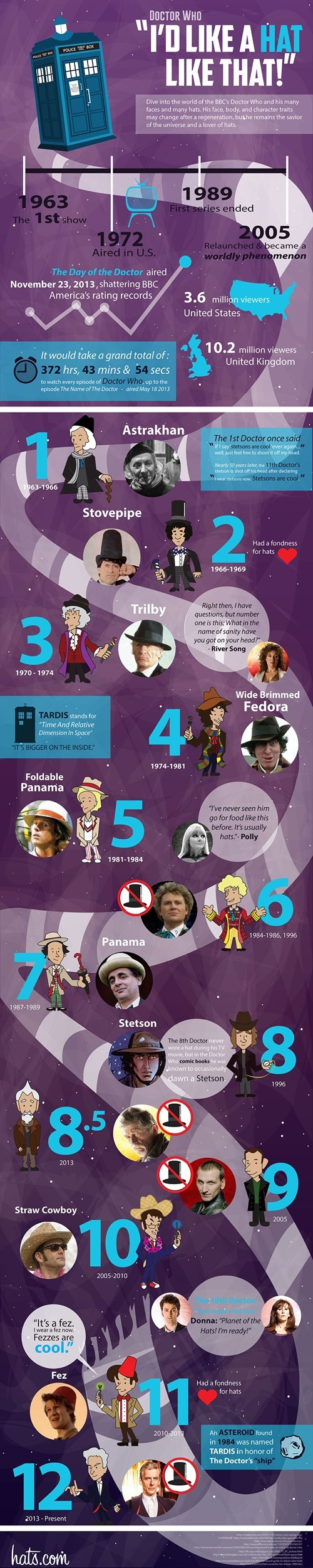 the doctor,hats,infographic