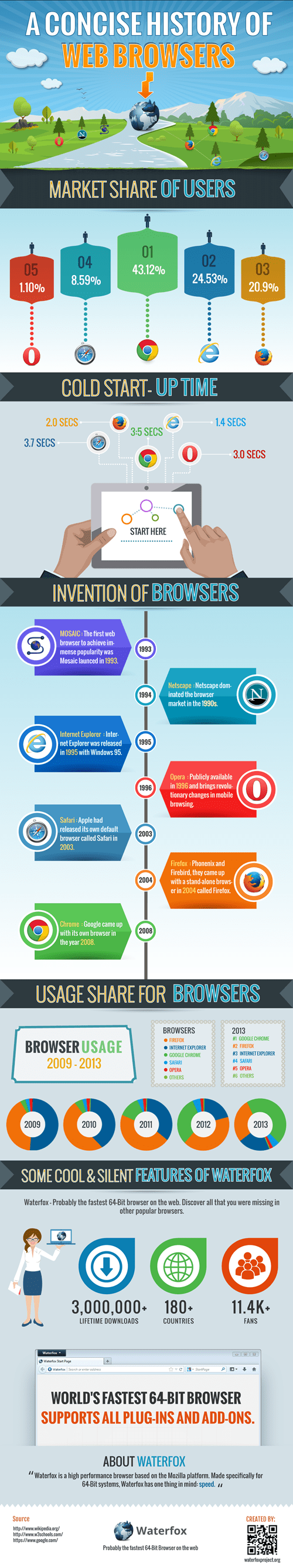 web browser infographic - 8295976448